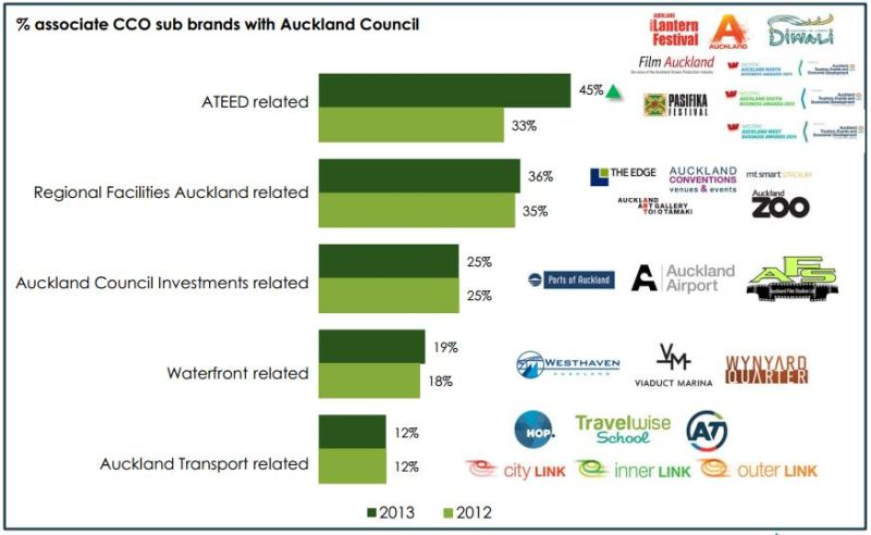AKL council priorities 2013 - Council Brands