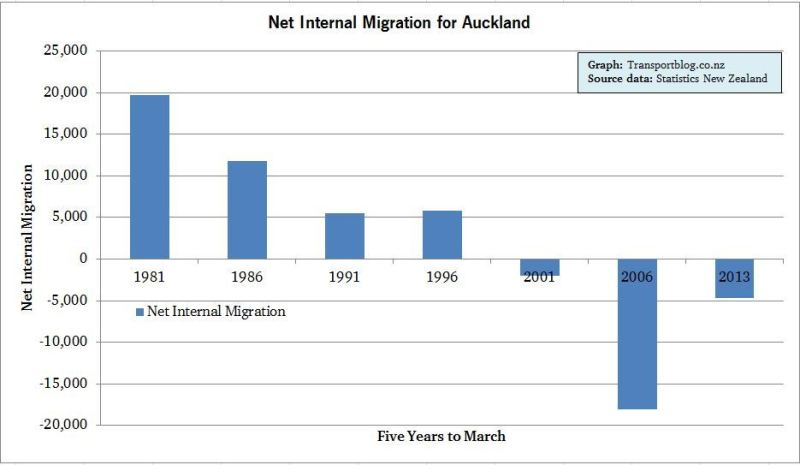 Internal Migration for Auckland