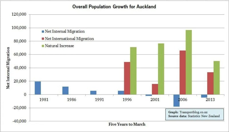 Overall Population Growth for Auckland