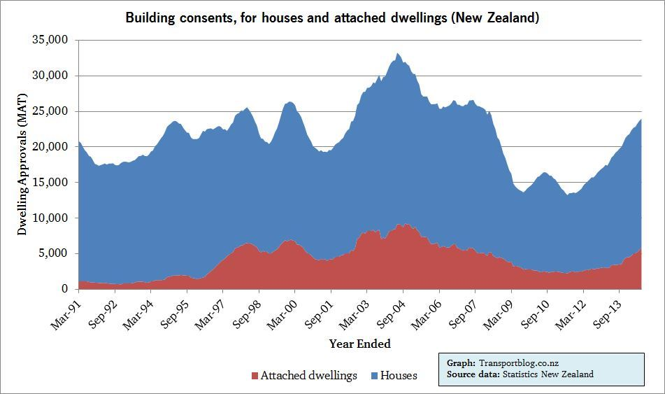 NZ building consents