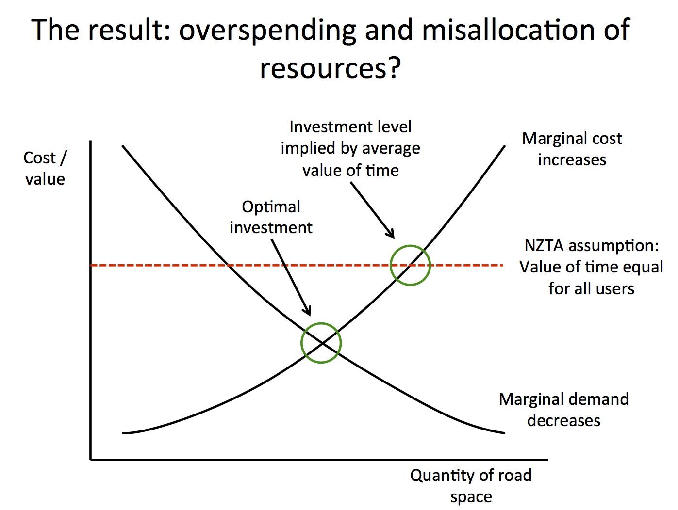 Supply Curves Slope Upwards Demand Curves Slope Downwards