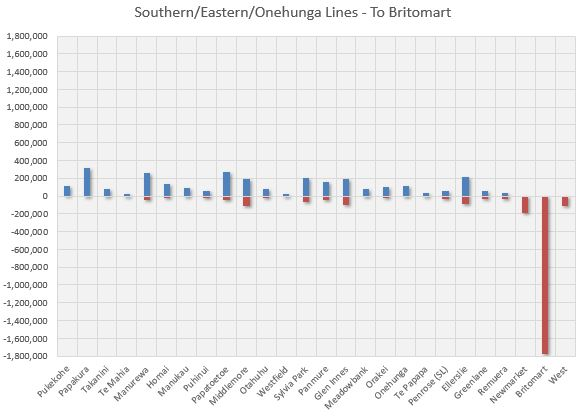 South Lines towards City 2013-14 - 2