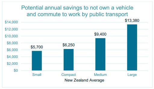 PT vs Car costs Graph 2