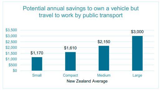 PT vs Car costs Graph