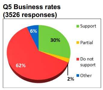 2015 LTP Early Business Rates