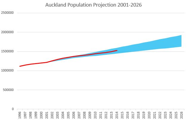 Auckland Population Project - 2001 - 2