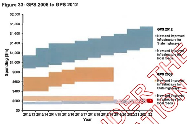 MoT GPS 08 12 road spending comparison