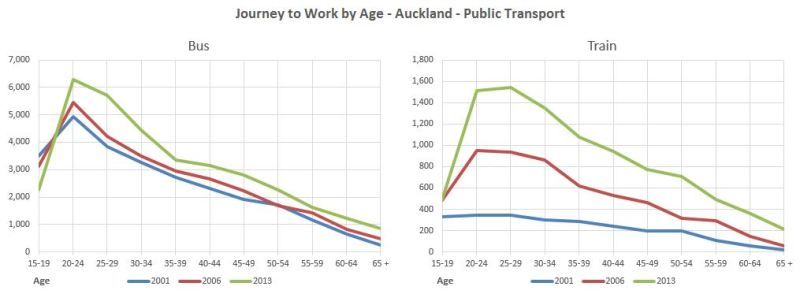 Census Journey to Work by Age - Auckland - Public Transport