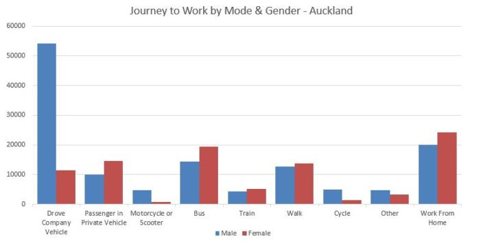 Census Journey to Work by Gender & Mode - Auckland