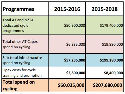 AT proposed cycleways 2015-18 Accelerated investment
