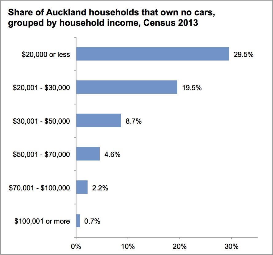 Auckland share of households with no cars chart