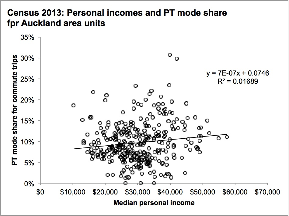 Census 2013 personal incomes and PT mode share chart