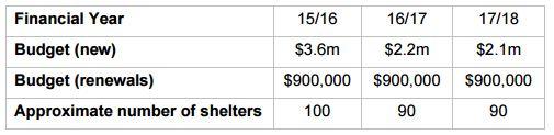 Bus Shelter Budgets