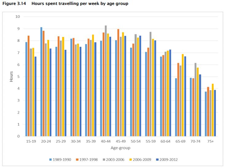 Hours travelled by week and age