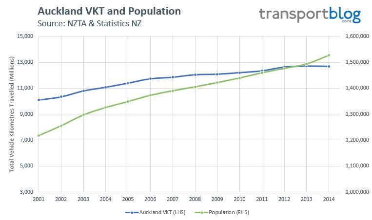 2014 VKT - AKL VKT + Pop