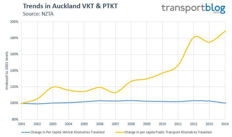 2014 VKT - AKL VKT vs PTKT