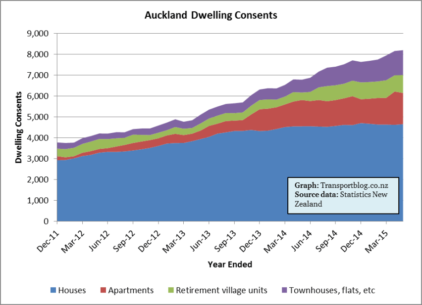 Auckland Dwelling Consents