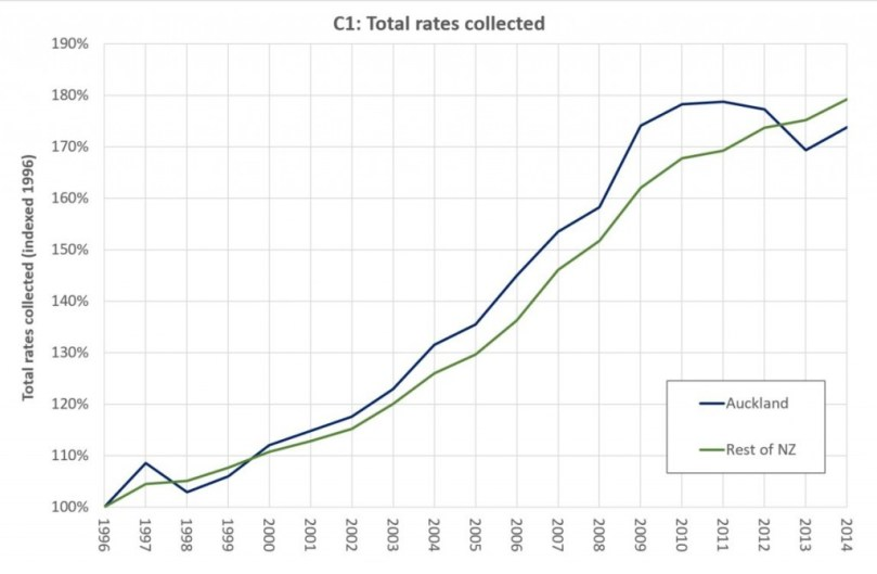 C1 Total rates collected