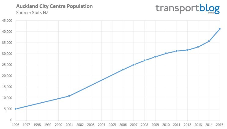 City Centre Population - 1996-2015 2