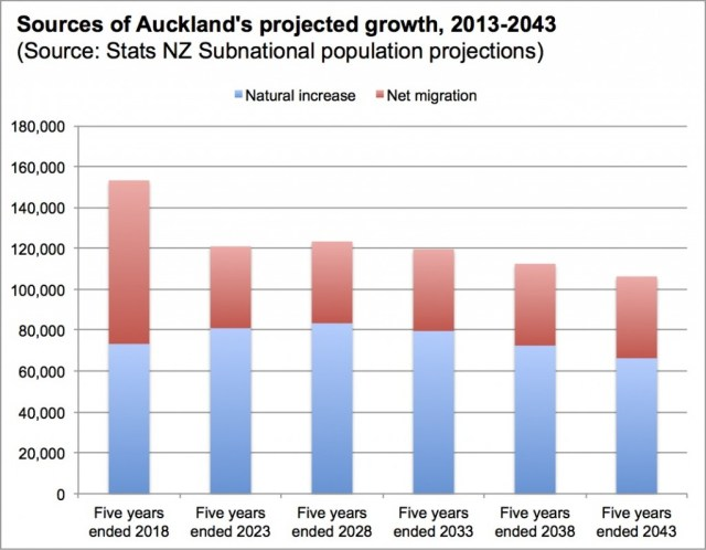 Auckland sources of projected population growth 2013-2043 chart