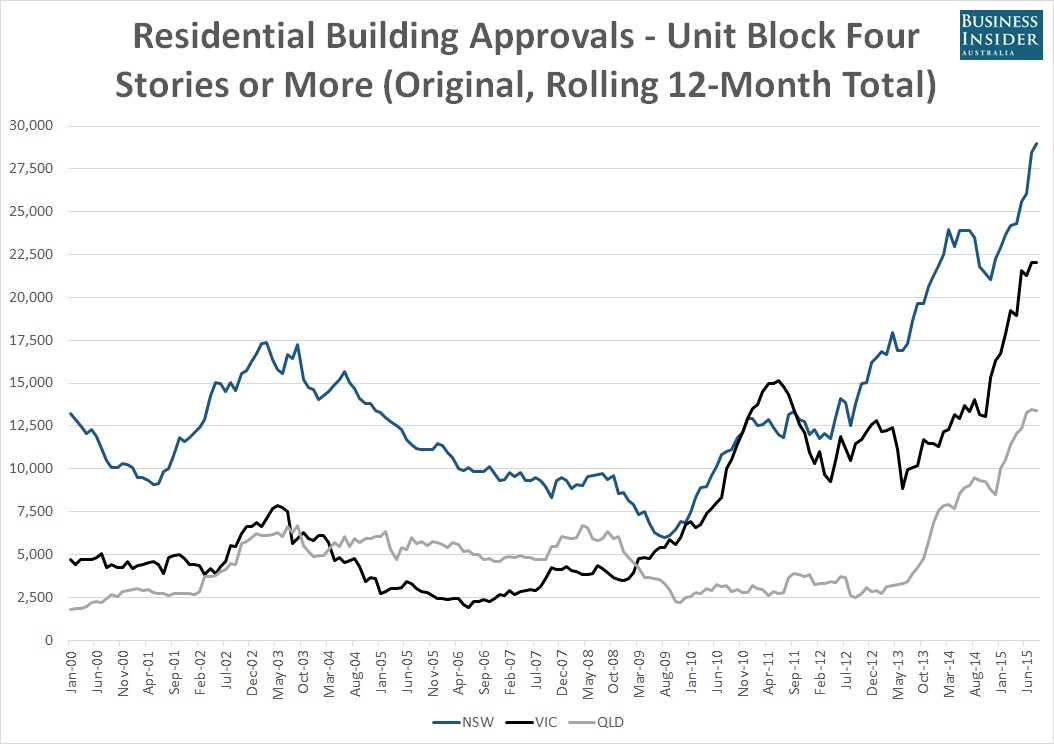 Australia-resi-high-rise-approvals