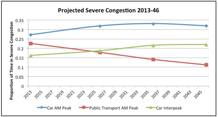 ATAP - Severe Congestion