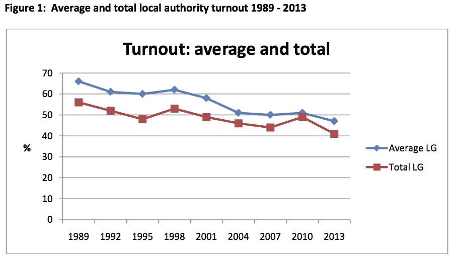 LGNZ local government voter turnout chart