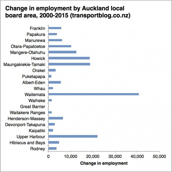 Auckland employment change by local board 2000-2015 chart