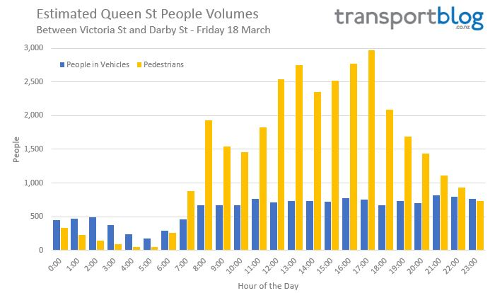 Queen St volumes - People 1