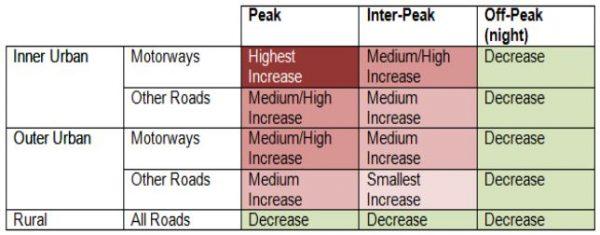 ATAP - Interim Report - Road Pricing Differences