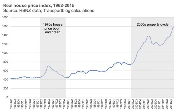 Real house prices 1962-2015 chart