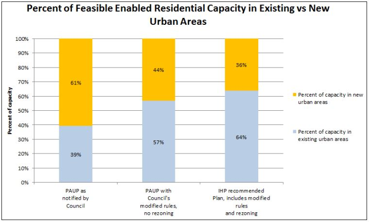 Recomended UP - Distribution of Capacity