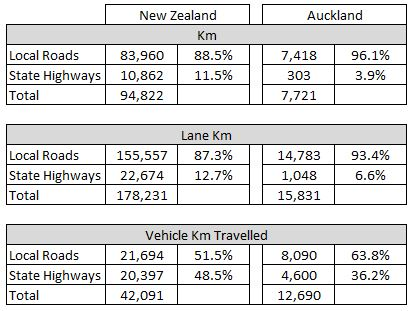 2014-road-lengths