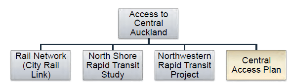 Access to Central Auckland