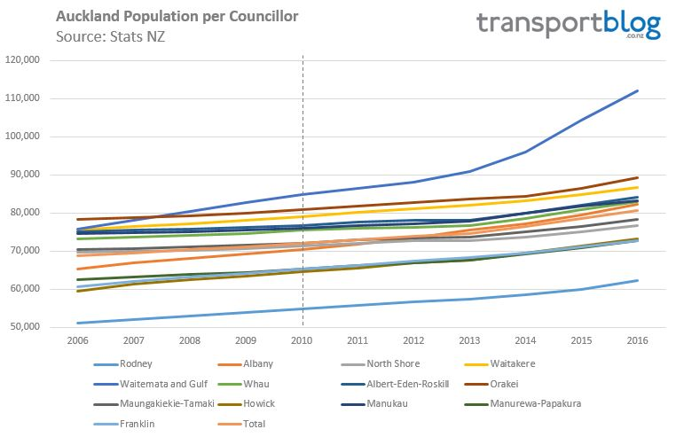 auckland-population-change-per-councillor-2016