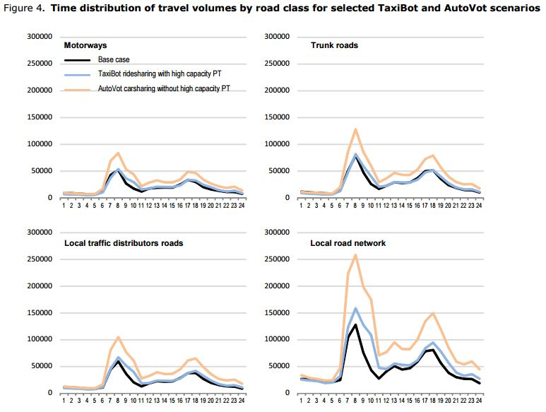 traffic-volume-by-road