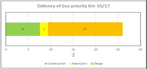 2016-11-bus-lane-rollout