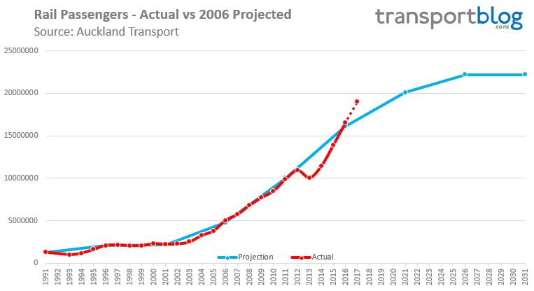 rail-network-actual-vs-projected