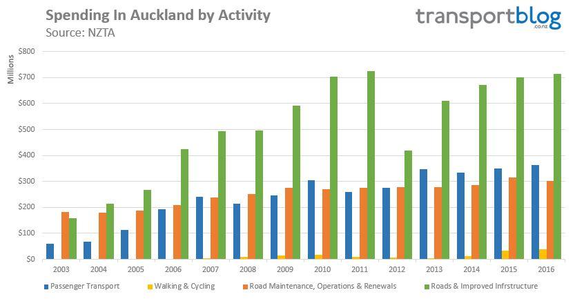 transport-spending-akl-by-activity-2016