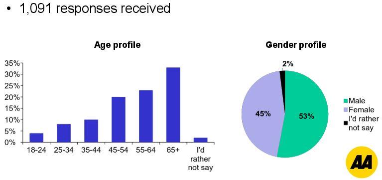 aa-atap-funding-survey-demographics