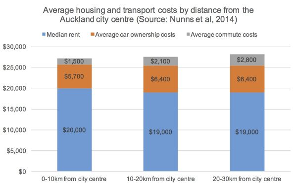 auckland-ht-costs-by-distance-chart