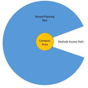 permaculture keyhole garden design