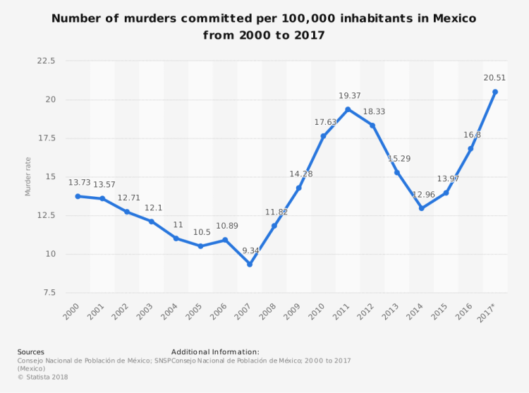 statistic_id714113_mexico_-murder-rate-2000-2017
