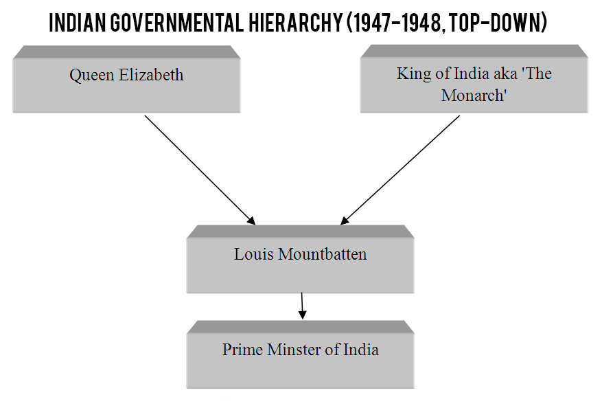 indian hierarchy