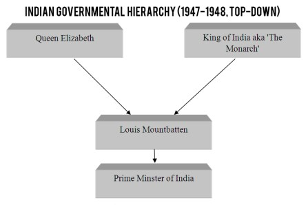 Indian-Governmental-Hierarchy-(1947-1948,-Top-Down)-GreatGameIndia