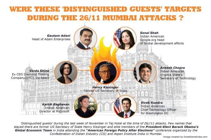 Targets of 26/11 Mumbai Attacks of 2008