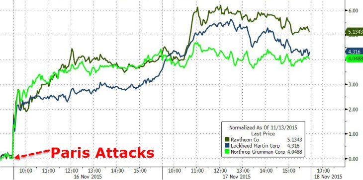 Paris Attacks Northrop Grumman Lockheed Martin Weapons Manufacturers GreatGameIndia Stocks