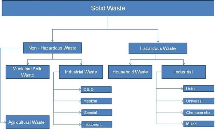 Solid Waste Energy Crisis GreatgameIndia Bio Gas Oil Renewable Energy