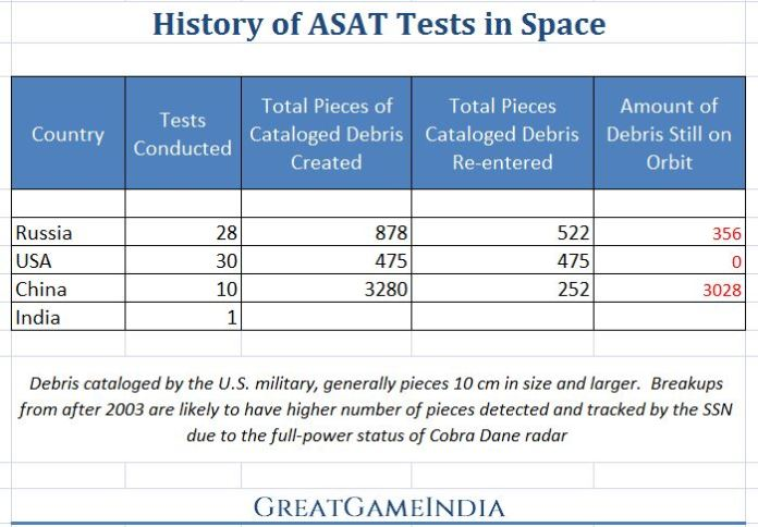 History of ASAT Tests in Space