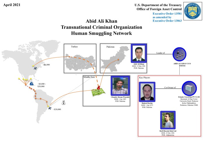 Abid Ali Khan still helps people from Afghanistan and Pakistan to illegally migrate to Brazil by air, then overland through Central America and Mexico and at an average cost of $20,000 per person.